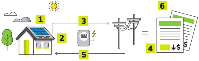 net-metering-explained